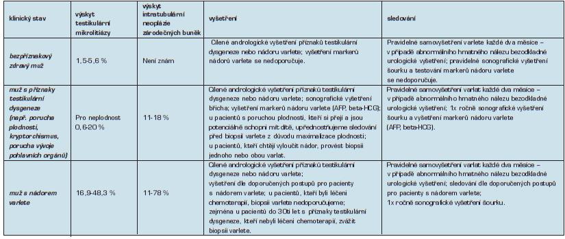 Doporučené postupy vyšetření a sledování pacientů s testikulární mikrolitiázou