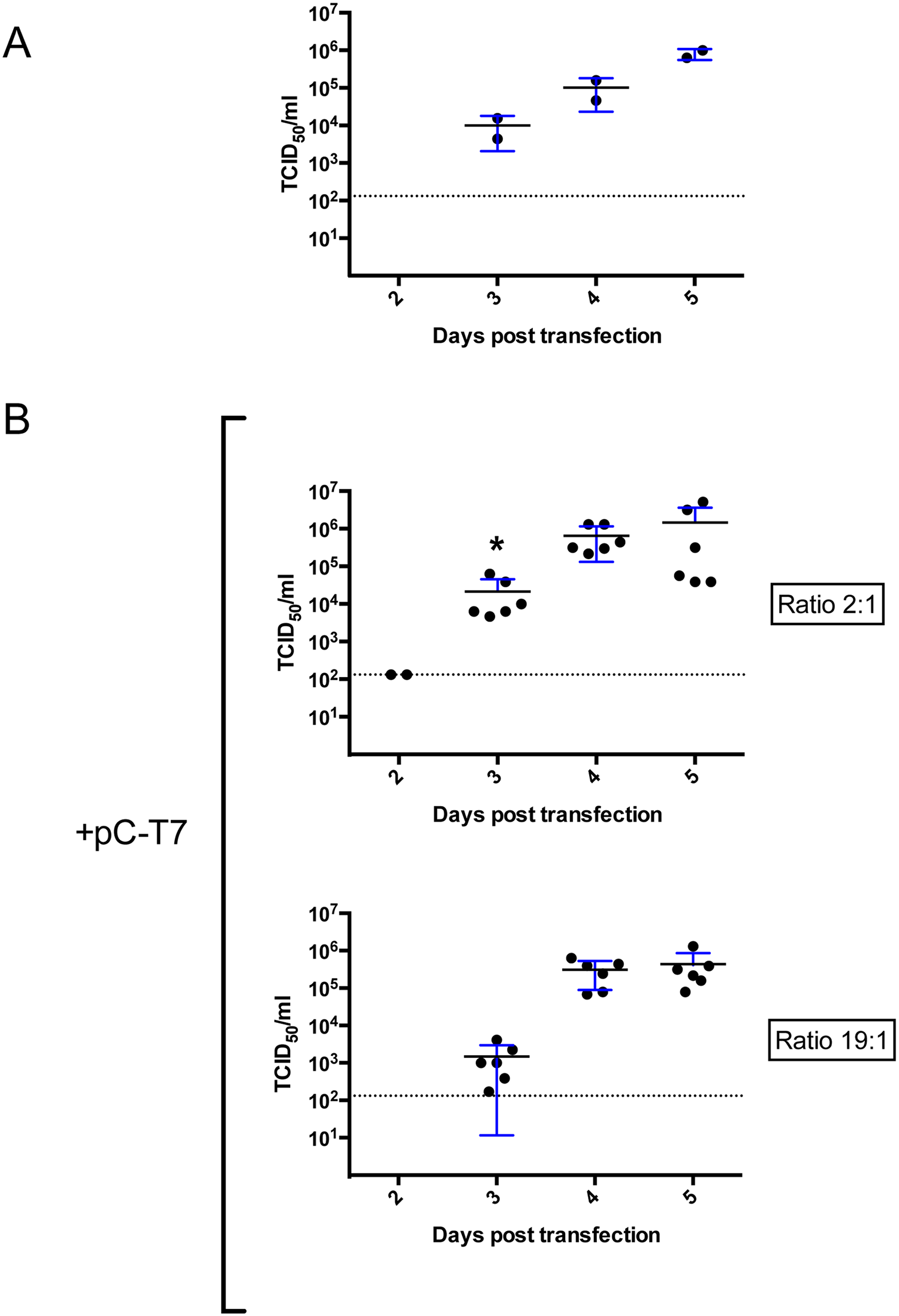 Optimization of support plasmid ratios for CCHFV rescue in BSR-T7/5.