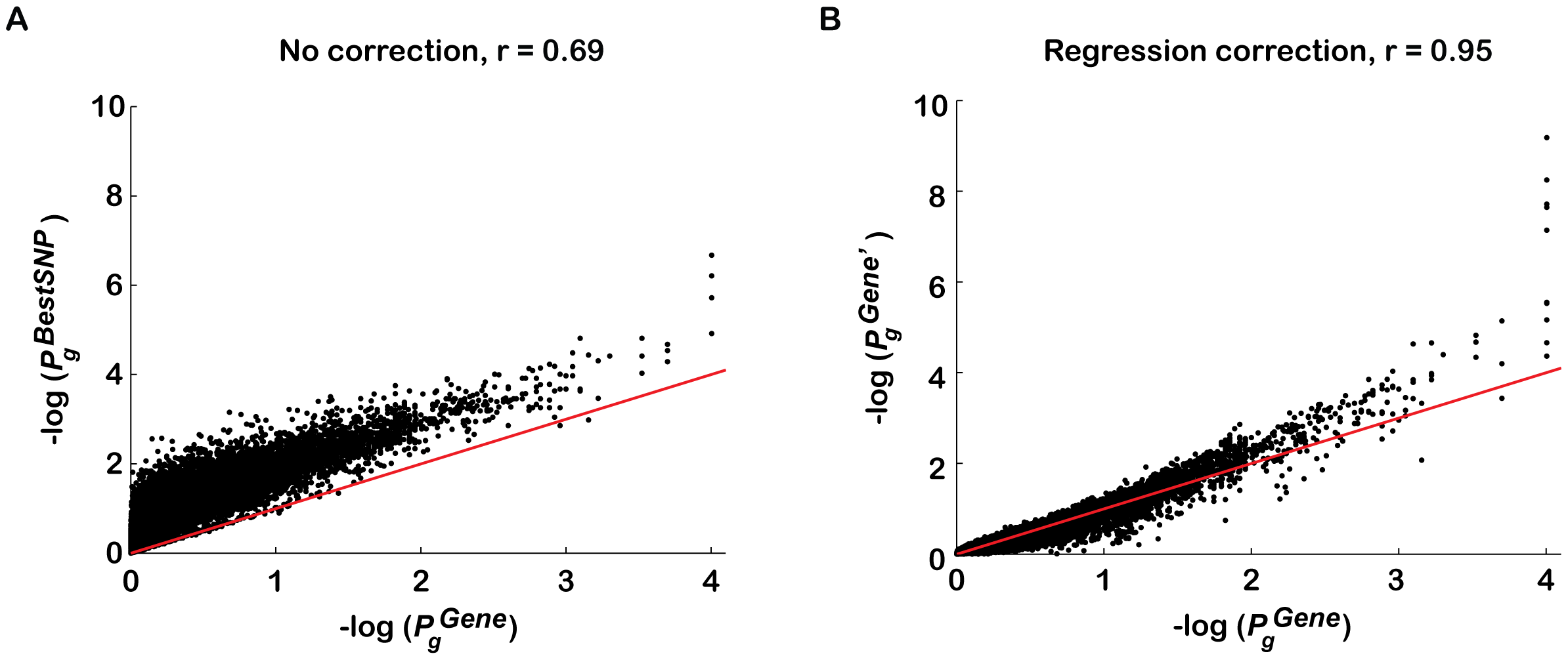 Regression analysis corrects for majority of confounding effects on gene association scores in a genotype-independent manner.