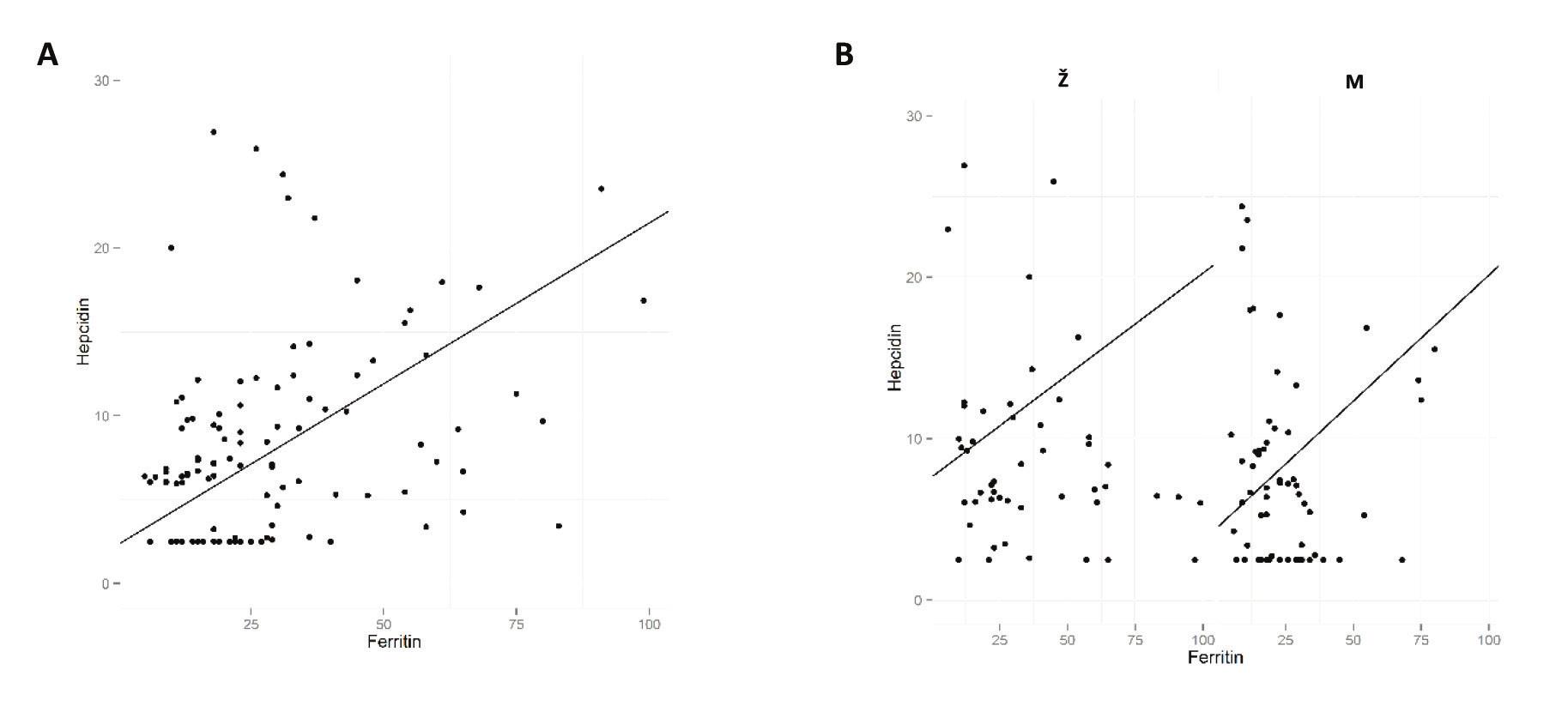 Graf korelace hladin hepcidinu a feritinu Hladina hepcidinu vykazuje pozitivní korelaci s hladinou feritinu u všech dárců (A) i u obou pohlaví odděleně (B). M = muži; Ž = ženy