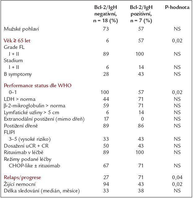 Klinické, laboratorní a léčebné charakteristiky nemocných ve vztahu k vymizení či přetrvávání Bcl-2/IgH přestavby po celé léčbě.