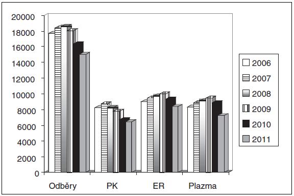 Předoperační autologní odběry v letech 2006 až 2011