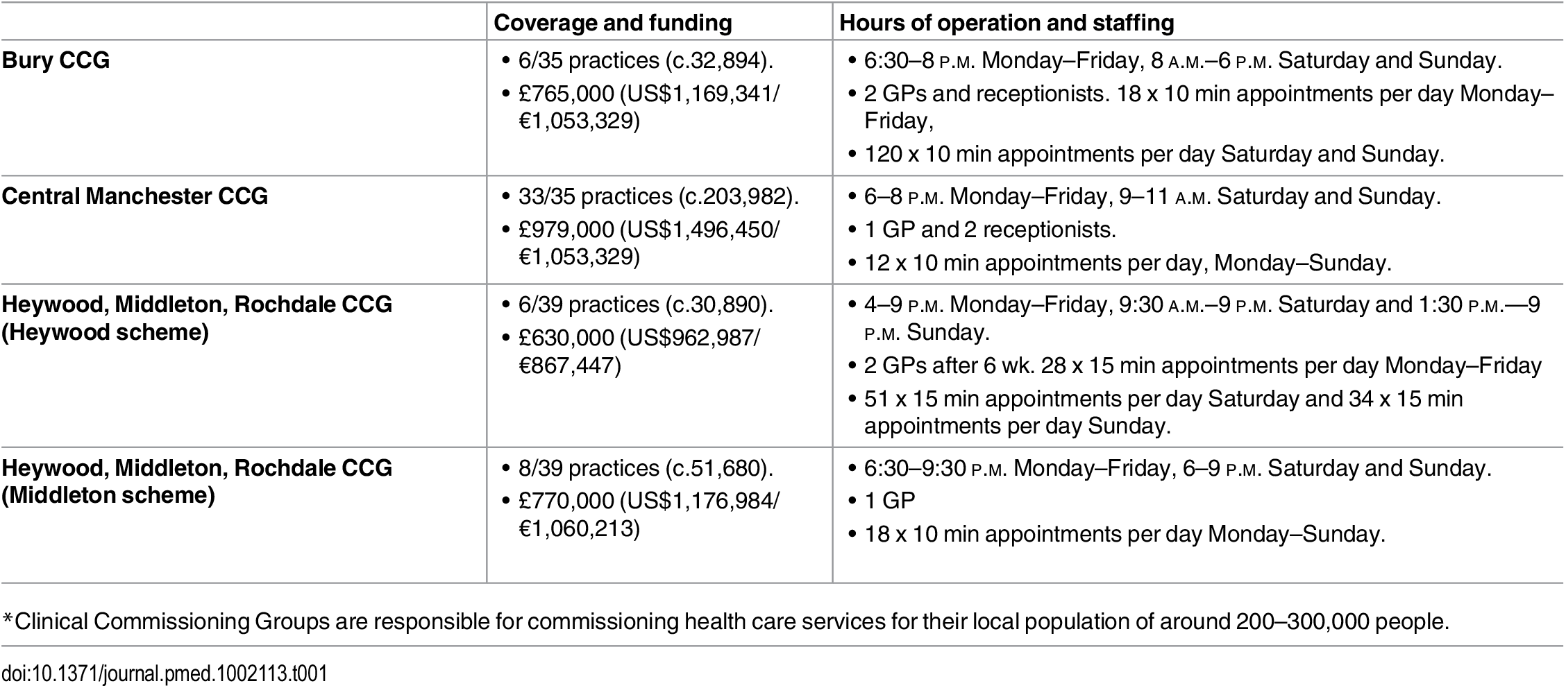 """Intervention description: Enhanced access to """"out-of-hours"""" primary care in each intervention practice Clinical Commissioning Group<em class=&quot;ref&quot;>*</em>."""