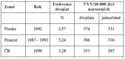 Srovnání výskytu dvojčat a vývojových vad u dvojčat a dětí z jednočetných těhotenství ve Finsku, Francii a ČR v 90. letech