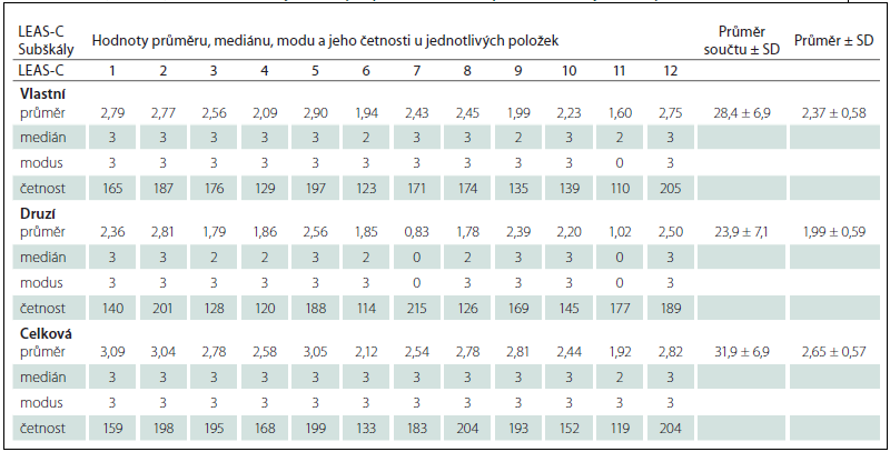 Průměr, medián, modus a četnost jednotlivých položek LEAS-C a průměr součtu jednotlivých subškál LEAS-C (n = 322).