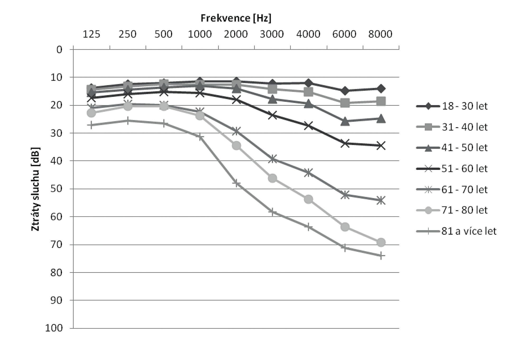 Průměrné ztráty sluchu mužů neexponovaných hluku v pracovním prostředí