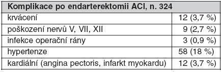 Komplikace po endarterektomii ACI