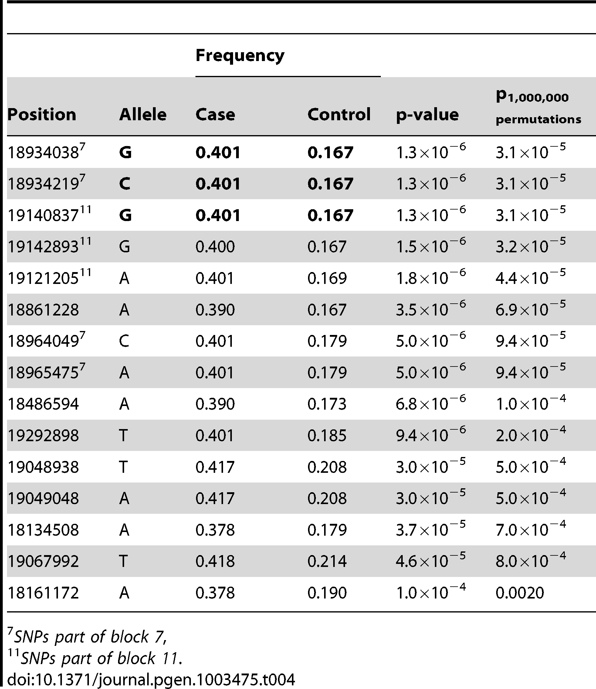 Top 15 SNP alleles from the association analysis of fine-mapping data.