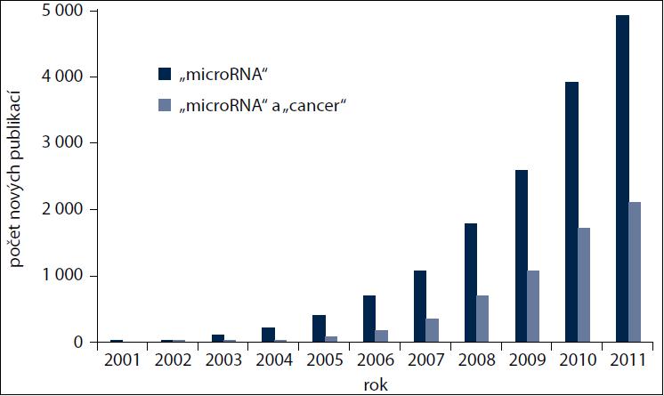 """Počet nových publikací v databázi medicínských informací PubMed při zadání klíčového slova """"microRNA"""" nebo kombinace """"microRNA"""" a """"cancer""""."""