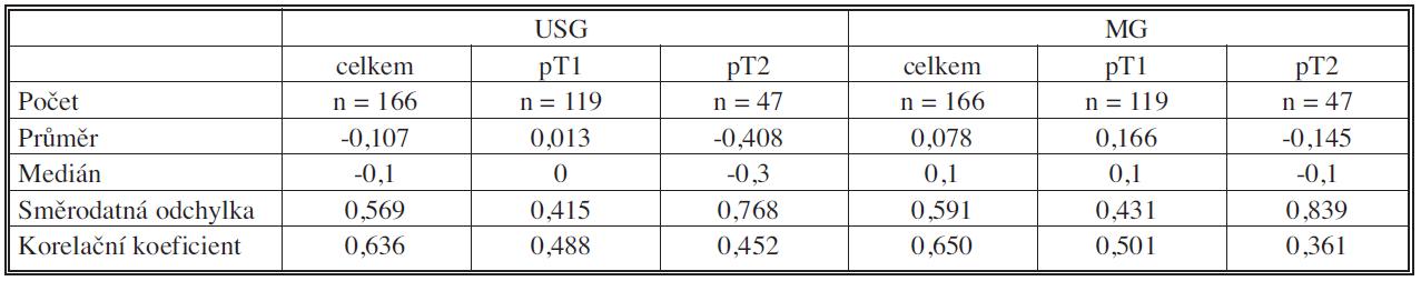 Srovnání výsledků USG a MG podle velikosti Tab. 1. Comparison between USG and MG results, according to the size