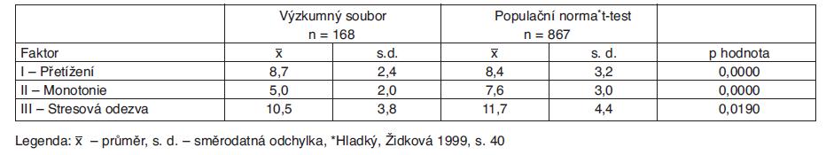 Faktory Meisterova dotazníku pro celý soubor sester a běžnou populaci