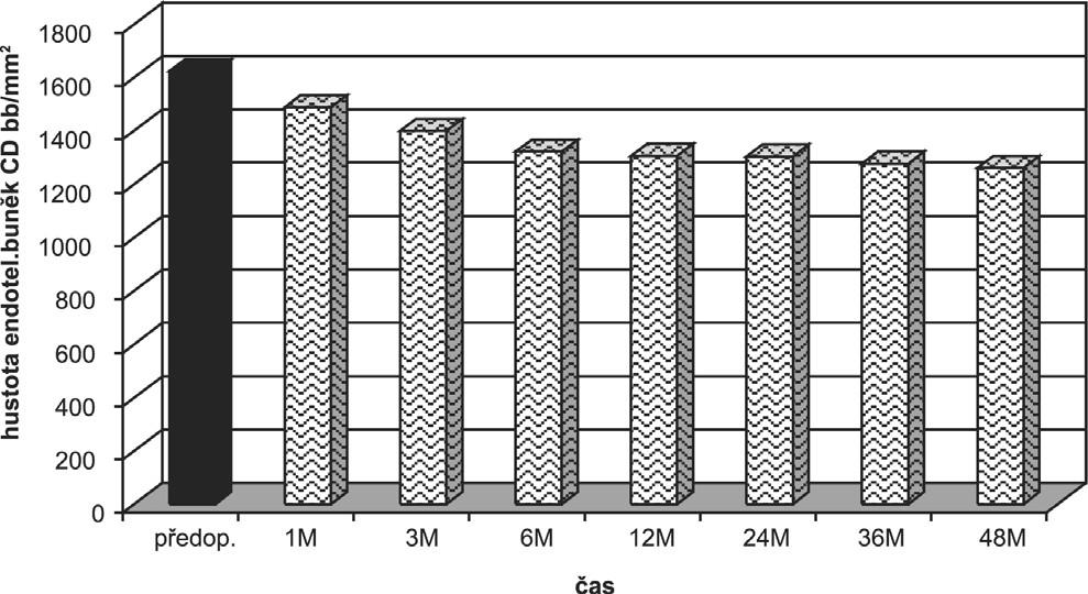 Změna hustoty endoteliálních buněk (CD) po LASIKu.