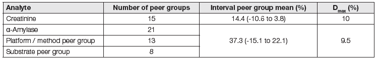 Peer groups and control limits in manufacturers program EQA (RIQAS 2015). Demonstration by using the results in two analytes