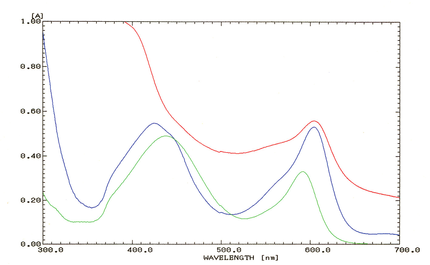 Figure 3. Absorption spectrum of each sample. Both the stomach contents (red line) and Sanpoll<sup>®</sup> (blue line; positive control) show a peak at 605nm. (green: distilled water, blue: Sanpolll<sup>®l</sup>, red: stomach contents).