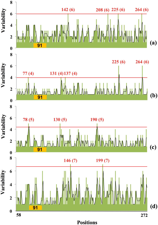 Relationship between amino acid variability and presence of glycosylation sites in Swine H1 globular domain.