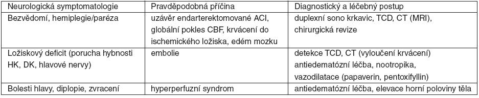 Neurologické komplikace v pooperačním období, jejich etiologie a léčba