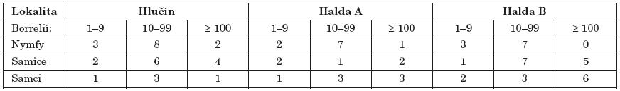 Kategorie klíšťat podle počtu zjištěných borrelií. Z každé ze 3 lokalit bylo vyšetřeno 100 nymf, 50 samic a 50 samců Table 3. Distribution of ticks by number of detected borreliae. A total of 100 nymphs, 50 males and 50 females from each of sites A, B and C were investigated. C, Hlučín (control site)