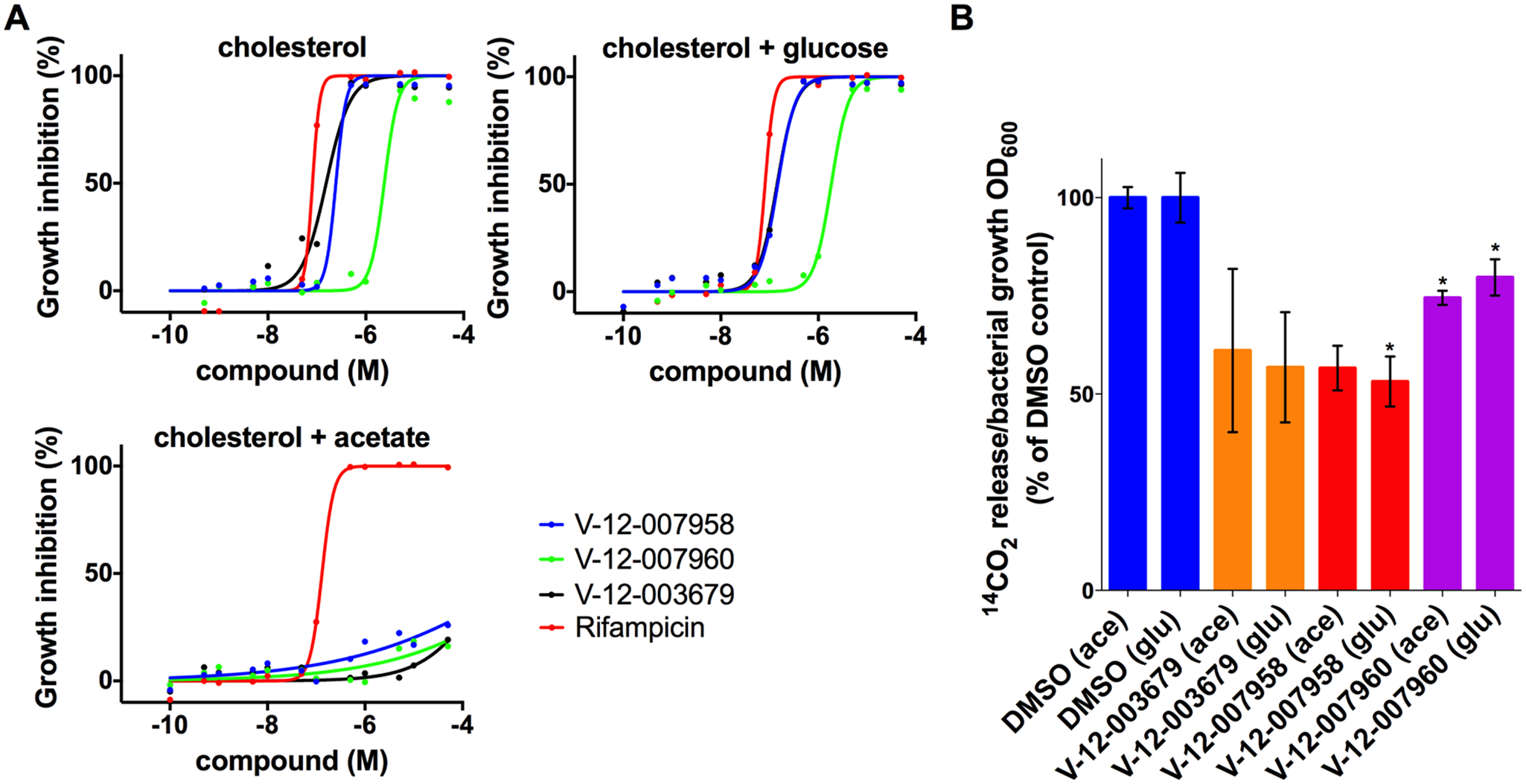 Acetate rescues inhibition by orphan cholesterol utilization inhibitors.