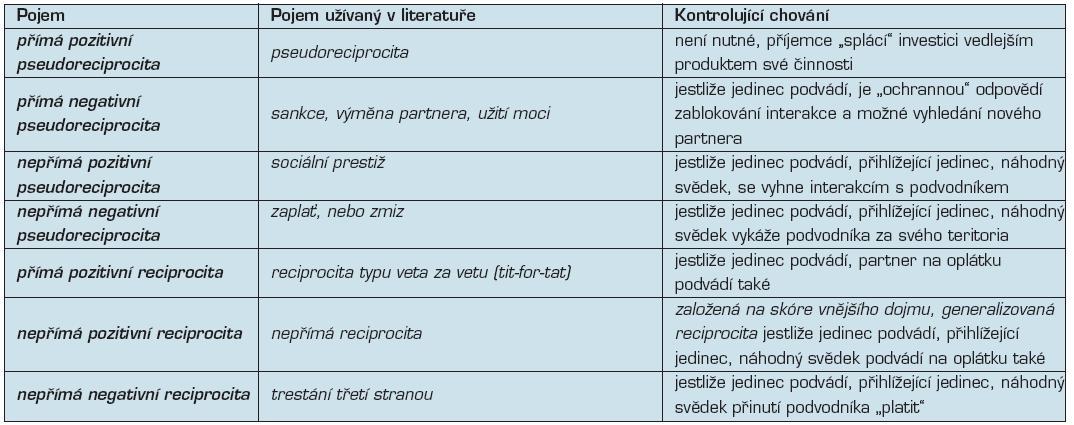 Poznámka 1 Pojmy vysvětlující kooperativní chování (Brosnan 2010)