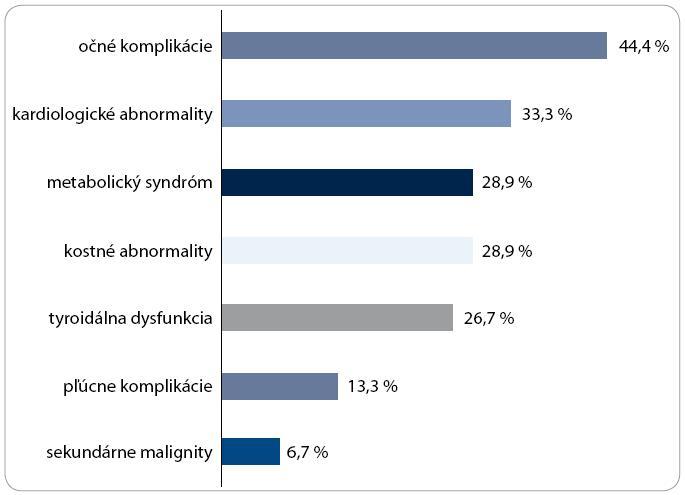 Prehľad počtu pacientov s jednotlivými neskorými následkami po TKB.