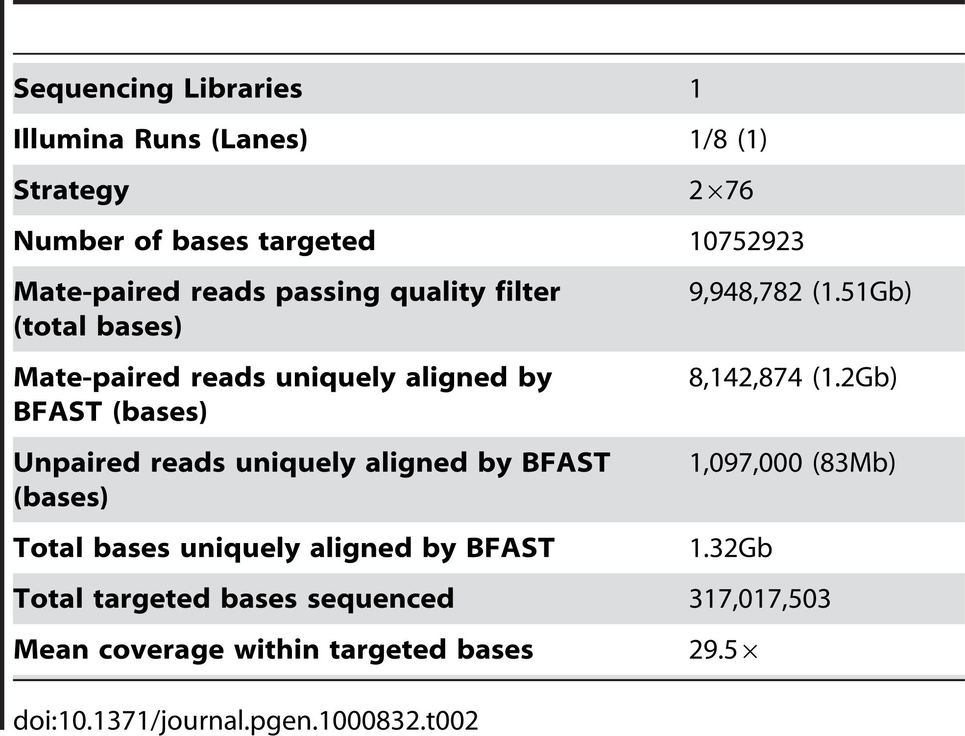 Exon capture sequencing summary.