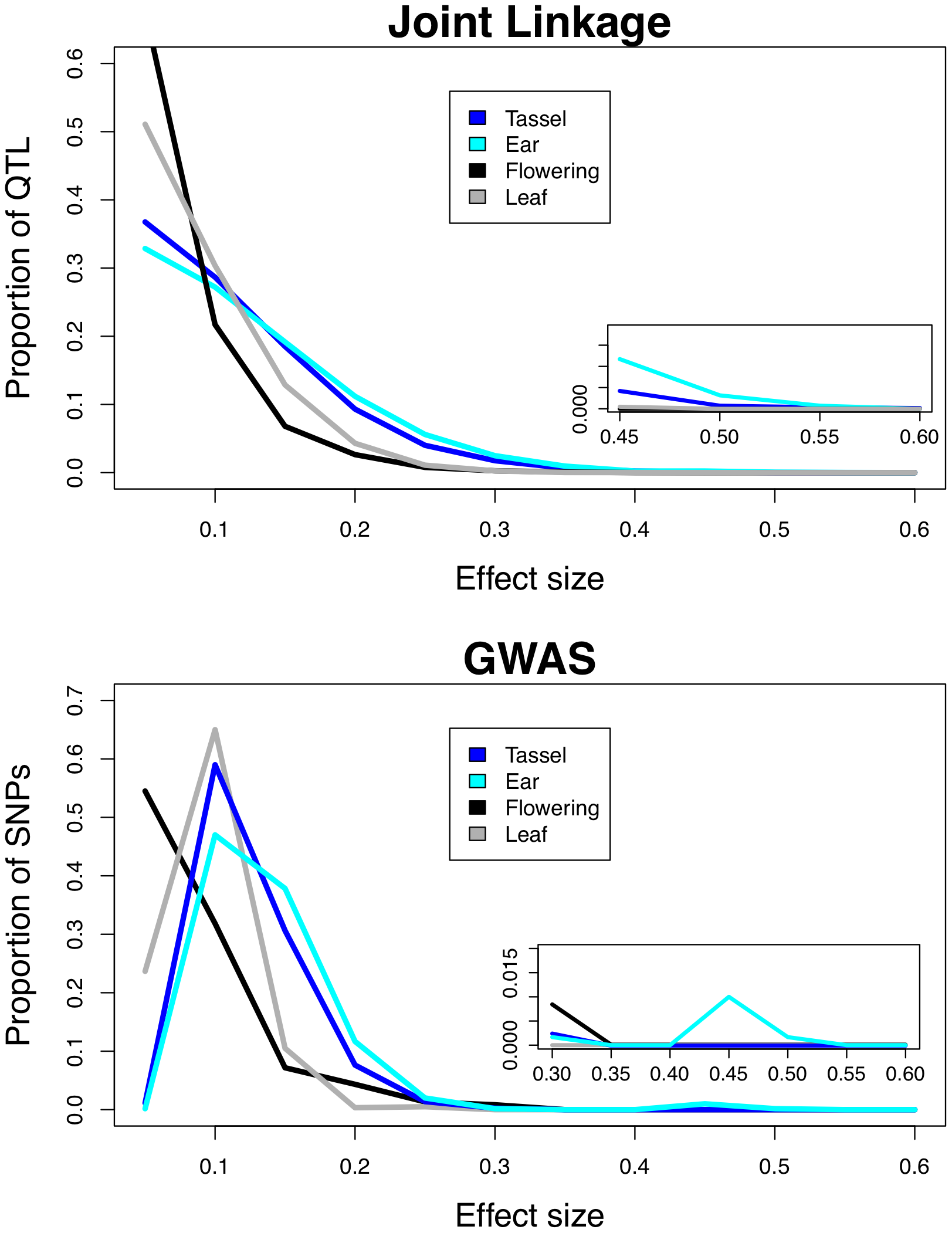 Frequency distributions of QTL effects.