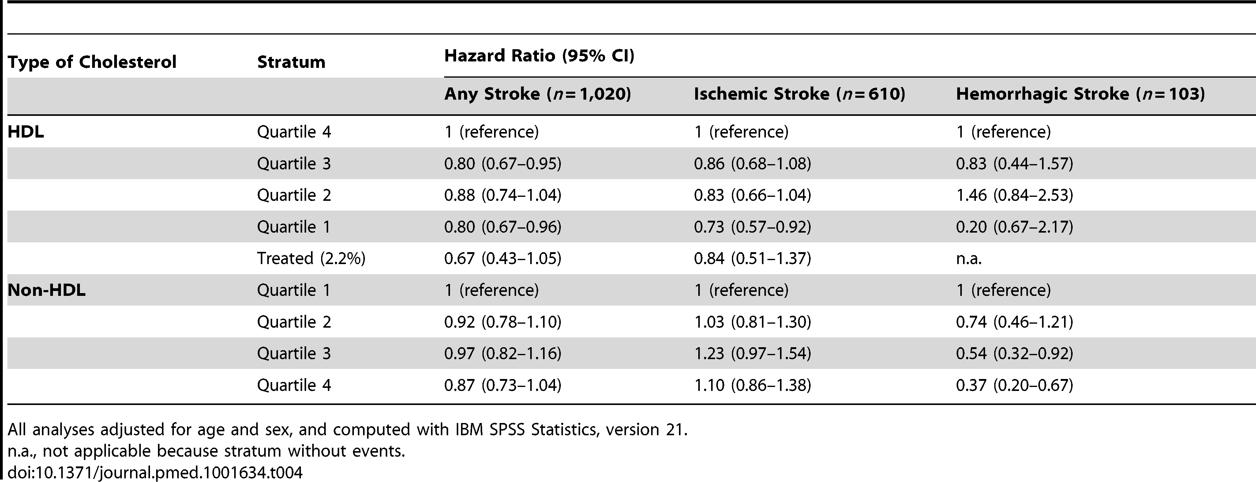 Associations of HDL cholesterol and non-HDL cholesterol with stroke (<i>n</i> = 6,844).