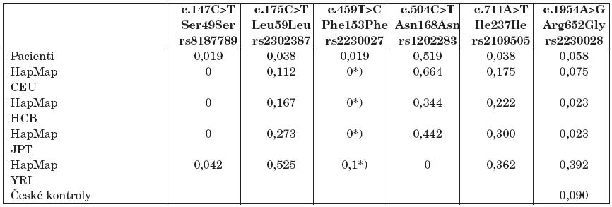 Frekvence variací v kódující sekvenci ABCB4 u dětských pacientů s idiopatickou cholelitiázou a v obecných populacích.