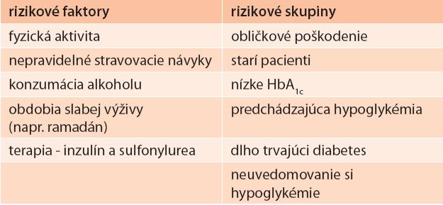 Hypoglykémia u pacientov s DM2T: rizikové faktory a skupiny s vysokým rizikom.  Shrnutie podľa [21–23].