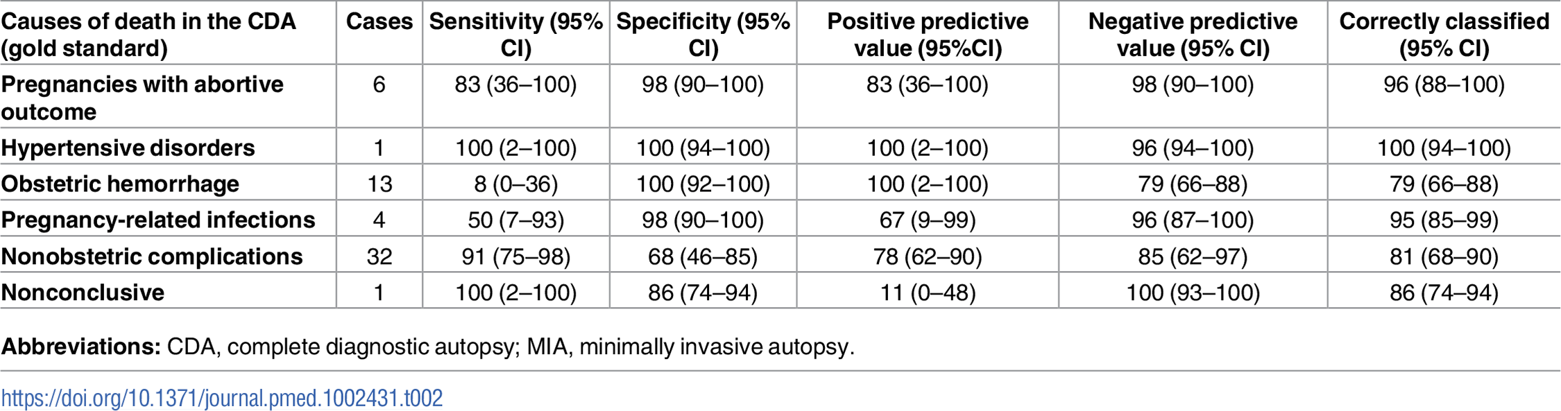 Sensitivity, specificity, positive and negative predictive value, and accuracy of the MIA for the different diagnostic categories in maternal deaths.