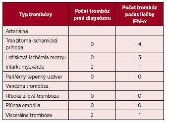 Prehľad výskytu trombóz v súbore pacientov liečených IFN-α (n = 60)