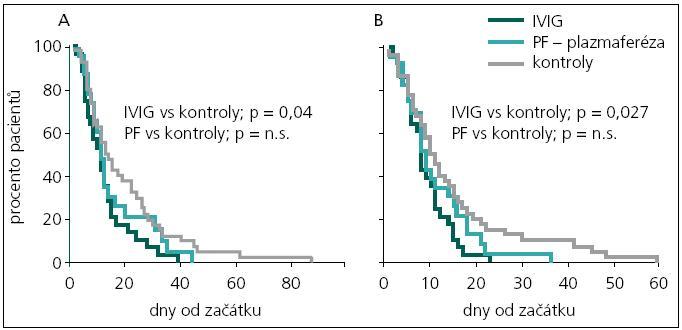 Kaplanova-Meierova křivka zobrazuje procento pacientů s MFS léčených IVIG, plazmaferézou (PF) a kontrolní skupinu s jen symptomatickou léčbou [37]. A – ústup oftalmoplegie, B – ústup ataxie. IVIG mírně urychlil ústup oftalmoplegie (p = 0,04) i ataxie (p = 0,027).