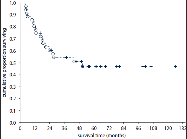 Overall survival of 36 patients with primary extragonadal germ-cell tumours.
