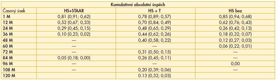 Výsledky srovnání kumulativního relativního úspěchu mezi soubory