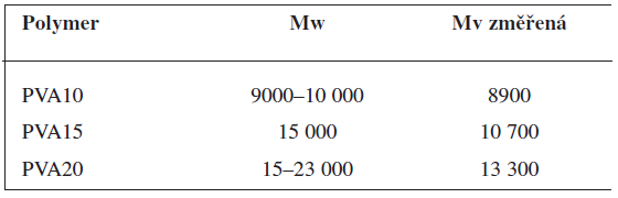 Molekulová hmotnost polyvinylalkoholů: M<sub>w</sub> deklarovaná dodavatelem, M<sub>v</sub> změřená viskozimetricky