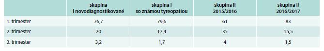 Počet pacientok skrínovaných podľa trimestrov (%)