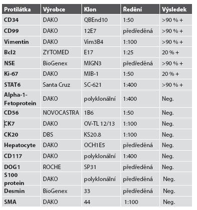 Seznam použitých protilátek, výrobců, pracovního ředění a výsledků imunohistologického vyšetření.