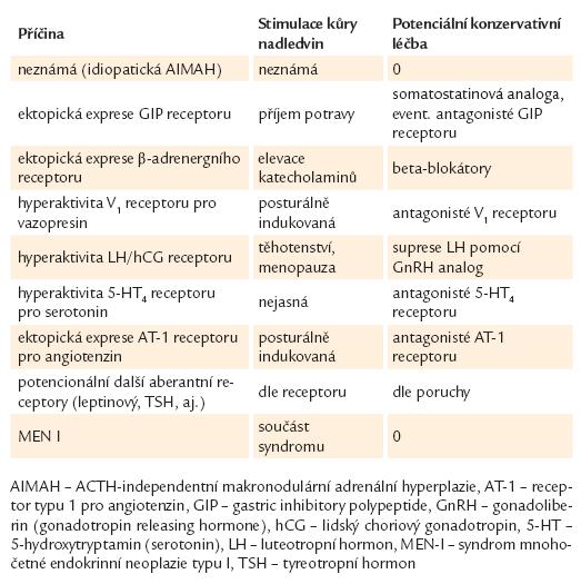 Aberantní receptory jako možná příčina ACTH-independentní makronodulární adrenální hyperplazie a potenciální medikamentózní léčba [19].