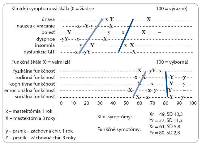 Porovnanie klinickej symptomatológie a psychosociálnej záťaže prežívajúcich pacientok s karcinómom prsníka 1 a 3 roky po MRM versus BCS podľa skóre v dotazníku EORTC QLQ-B23.