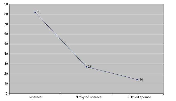 Spojnicový graf 4. Přežívání nemocných. Kategorie pod 65 let – resekce plus paliativní výkony Line graph 4. Survival rate. Category under 65 years – resections plus paliative operations