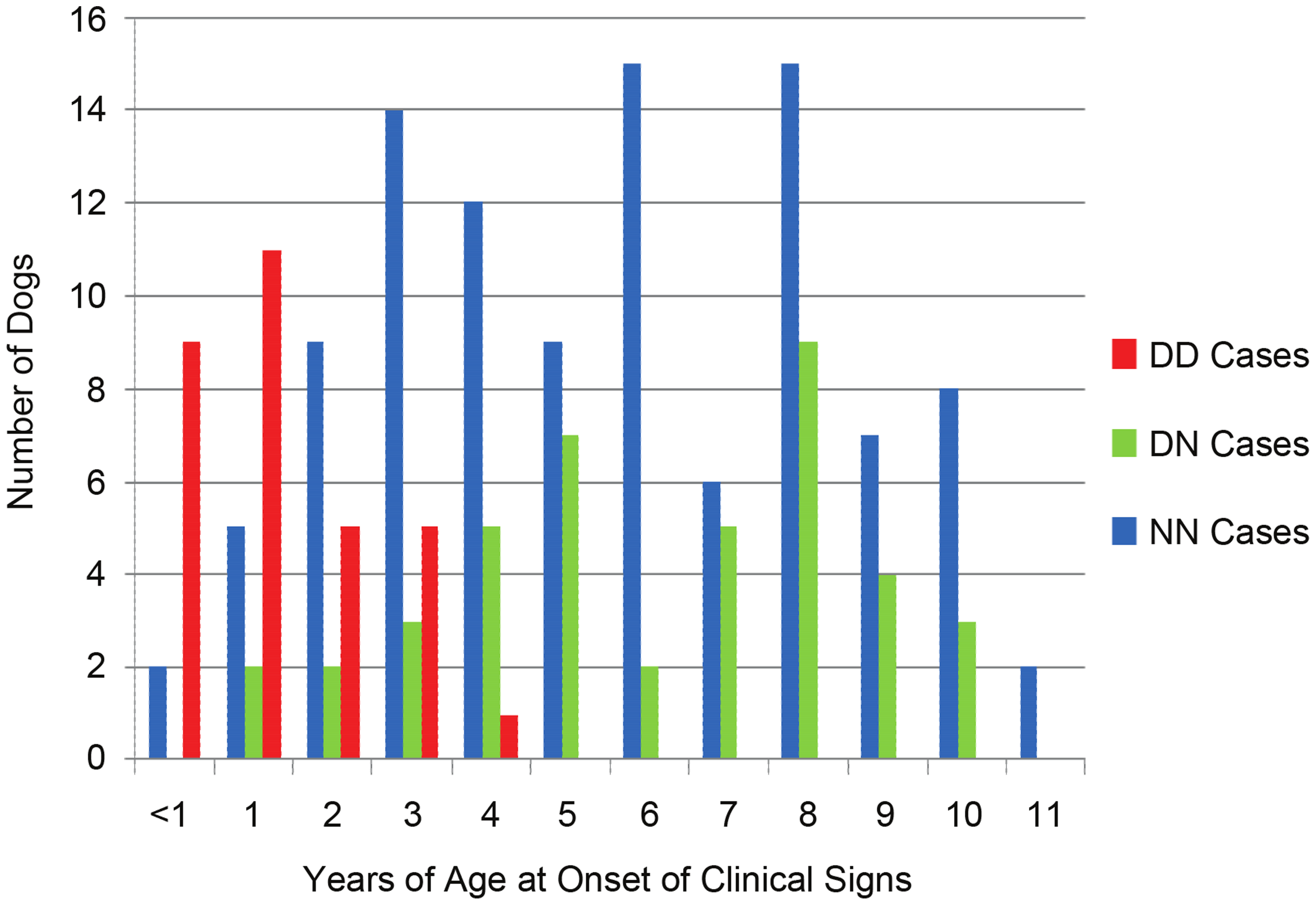 Age-of-onset based on <i>ARHGEF10</i> genotype.