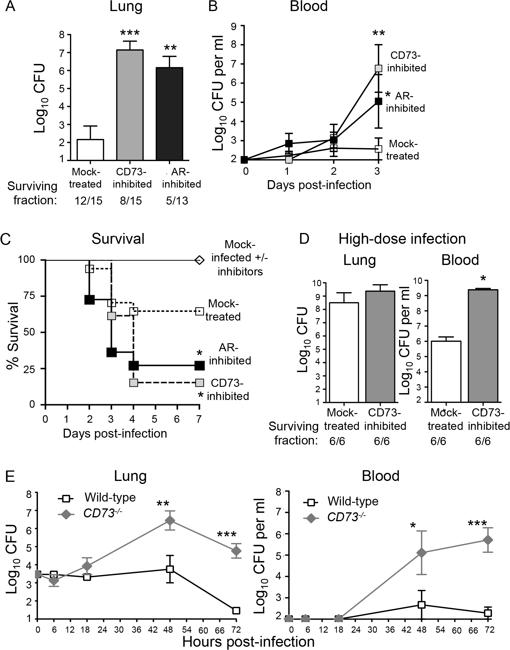 Inhibition of EAD production or signaling enhances susceptibility of mice to <i>S</i>. <i>pneumoniae</i> lung challenge.