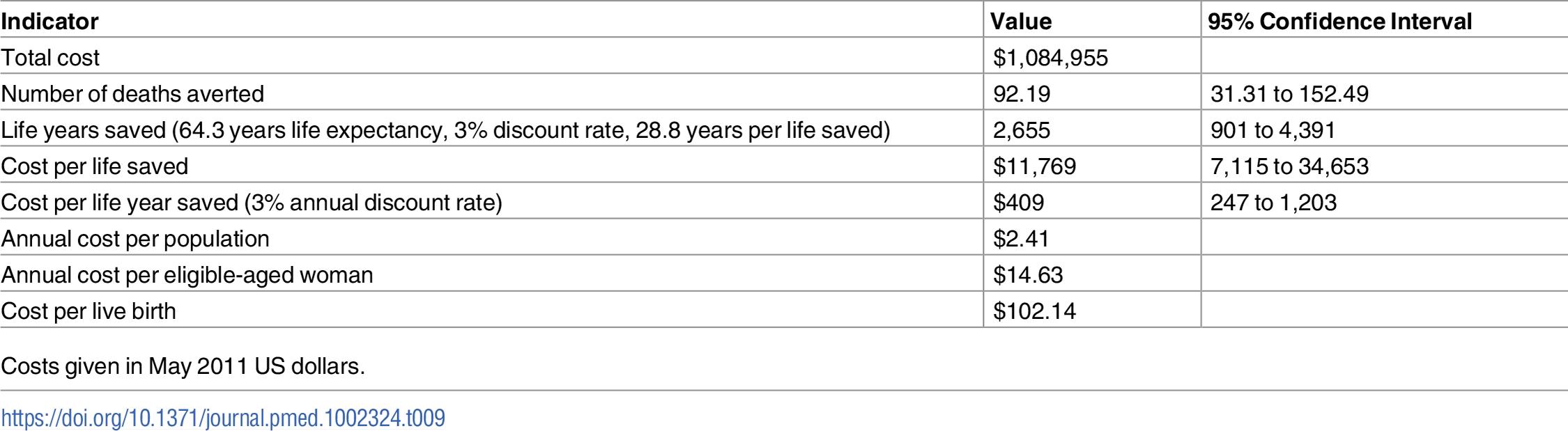 Indicators of cost-effectiveness.