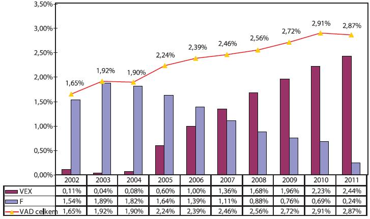 Trendy operačních vaginálních porodů v Moravskoslezském regionu 2002-2011