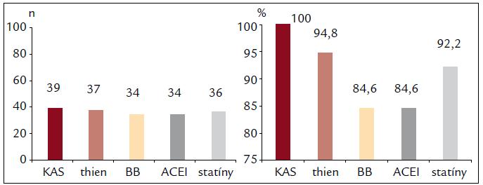 Farmakologická liečba pri ukončení hospitalizácie pacientov s infarktom myokardu v mladom veku – súbor II.