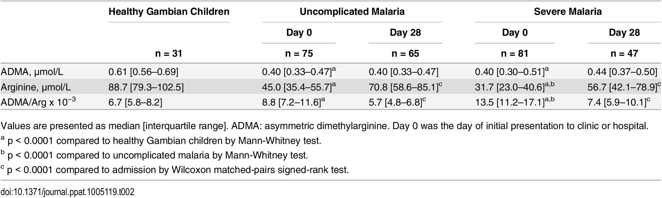 ADMA and arginine concentrations in plasma.