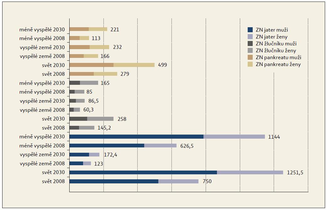 Očekávané zvýšení počtu nových onemocnění nádory jater, žlučníku a pankreatu v letech 2008 a 2030 (v tisících). Graph 1. Expected increasing of new cancers of liver, gallbladder and pancreas between 2008 and 2030 (in thousands).