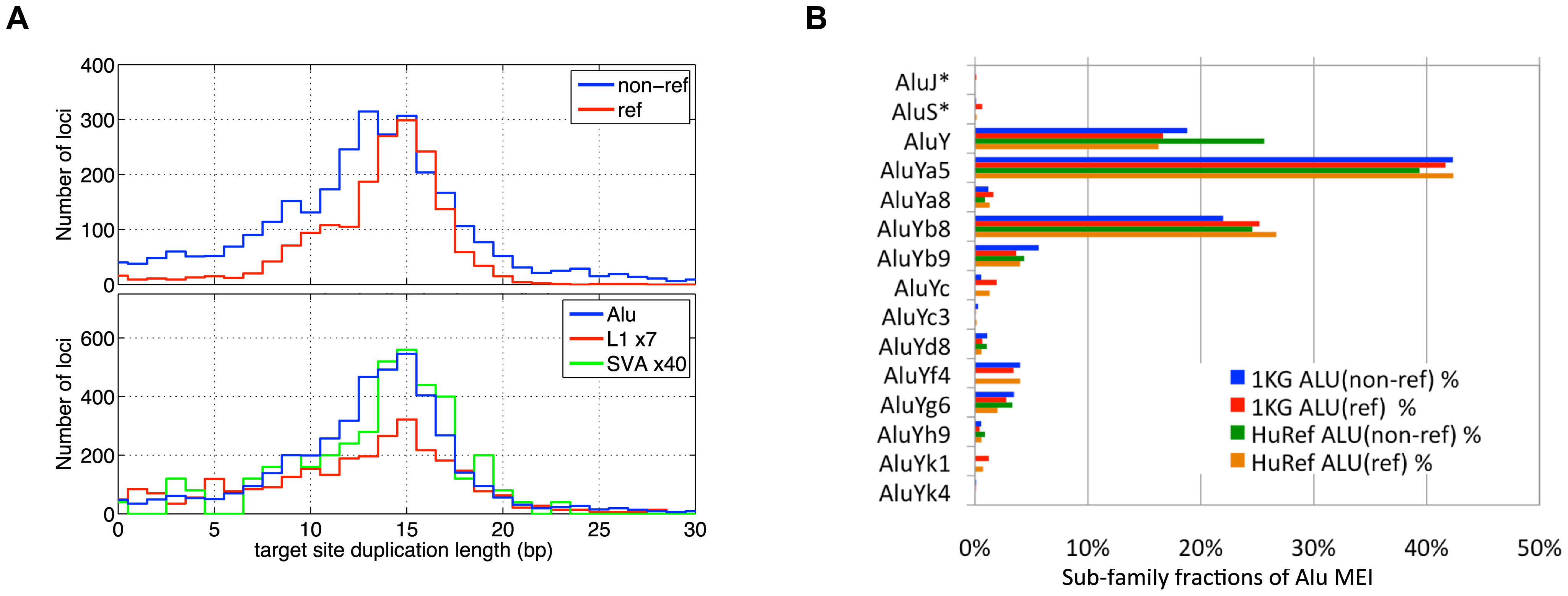 MEI Alu sub-family breakdown, Target site duplication length.