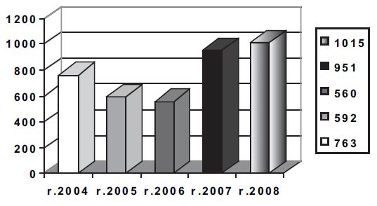 Počet prvodárců 2004-2008