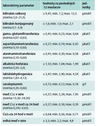 Laboratórne parametre pacientky (priemer za posledných 12 mesiacov)